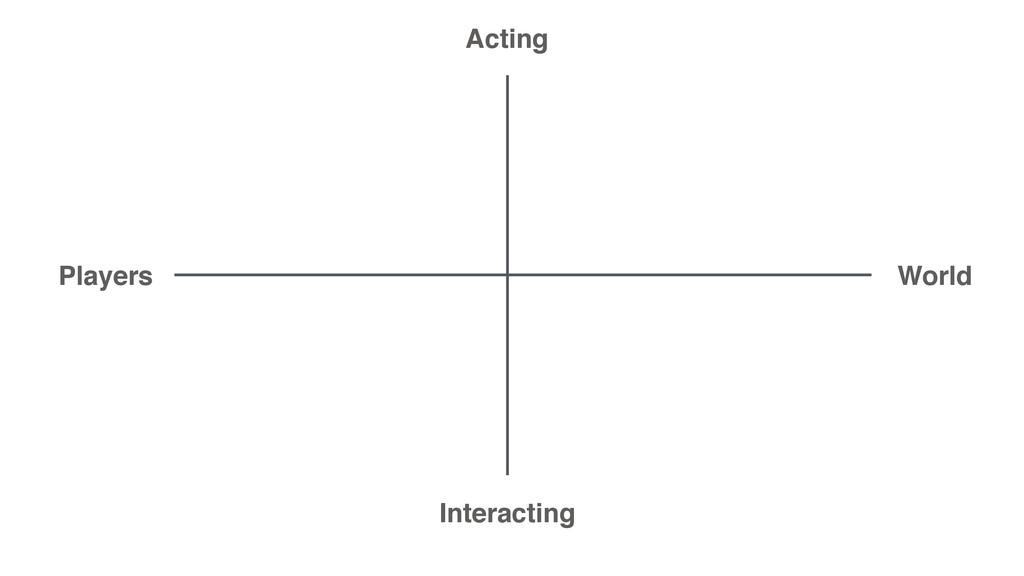 Acting Interacting Players World