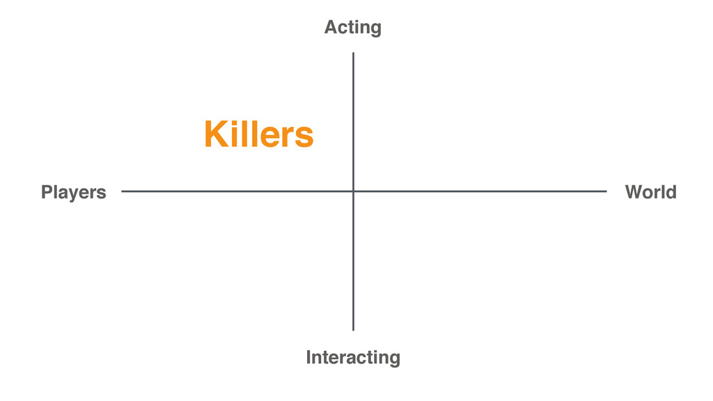 Killers Acting Interacting Players World