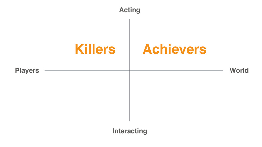 Achievers Killers Acting Interacting Players Wo...