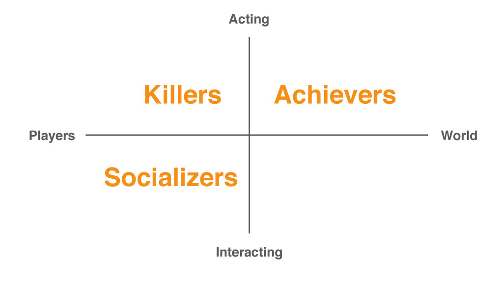 Achievers Socializers Killers Acting Interactin...