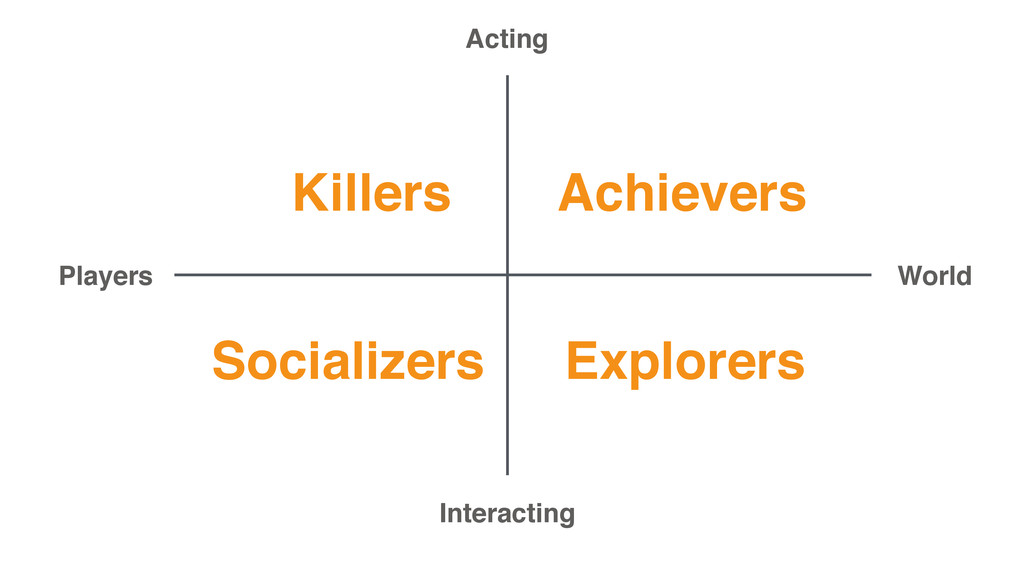 Achievers Explorers Socializers Killers Acting ...