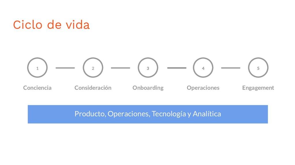 Ciclo de vida 1 Conciencia Consideración 2 Onbo...