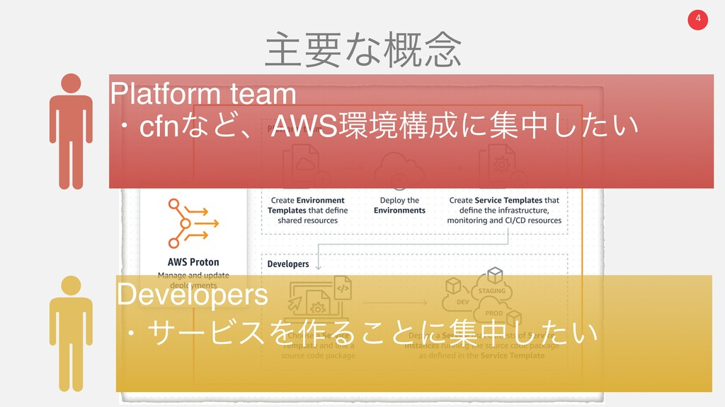 4 ओཁͳ֓೦ Platform team ɾcfnͳͲɺAWSڥߏʹूத͍ͨ͠ Dev...