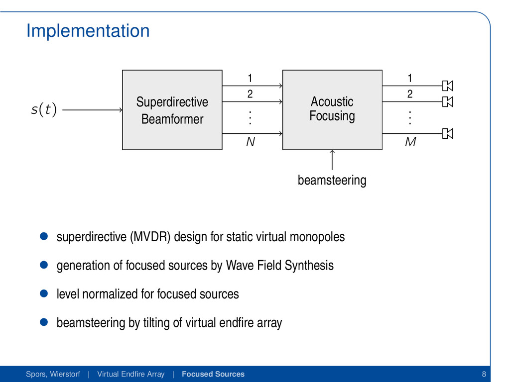Implementation s(t) Superdirective Beamformer A...