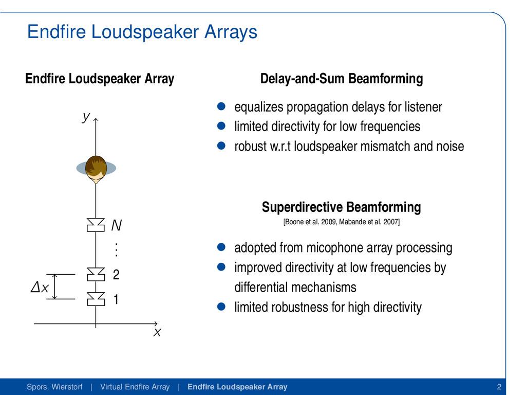 Endfire Loudspeaker Arrays Endfire Loudspeaker Ar...