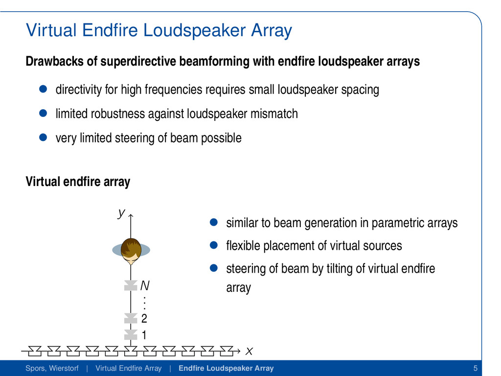Virtual Endfire Loudspeaker Array Drawbacks of s...