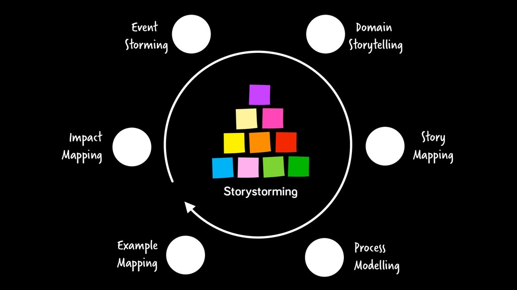 Event Storming Domain Storytelling Story Mappin...