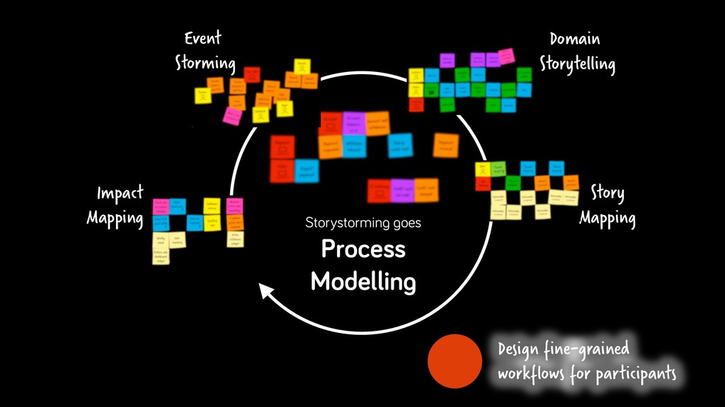 Storystorming goes Process Modelling Story Mapp...