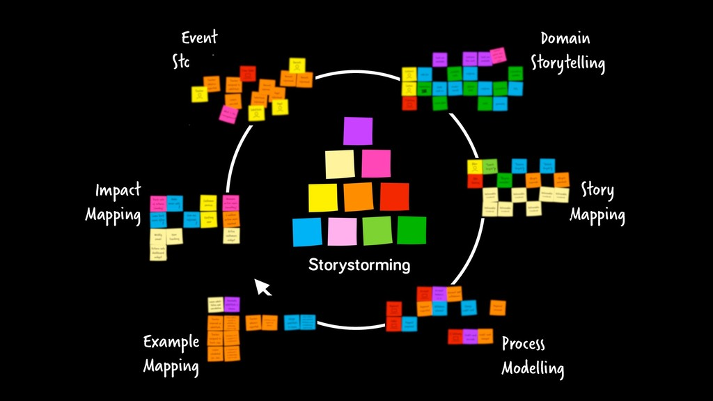 Event Storming Story Mapping Storystorming Impa...