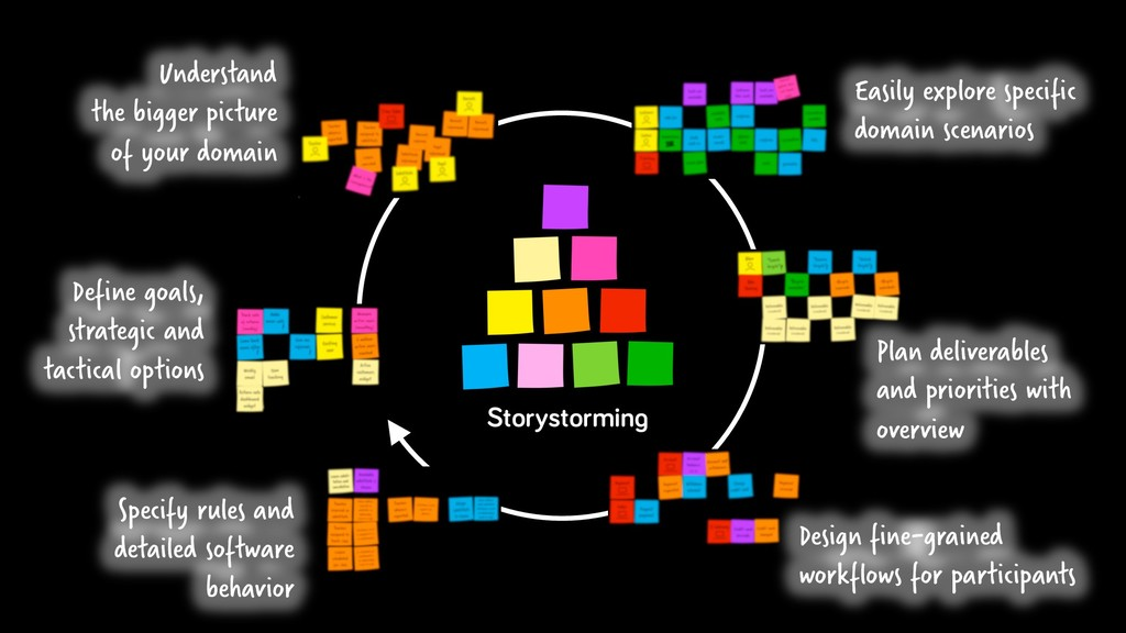 Storystorming Understand the bigger picture of ...