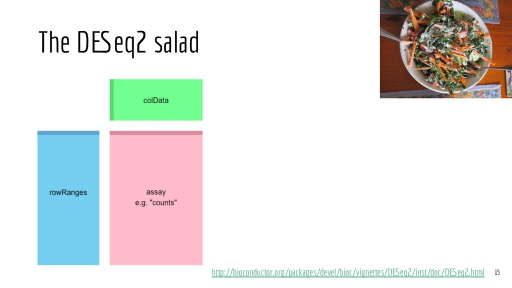 The DESeq2 salad http://bioconductor.org/packag...
