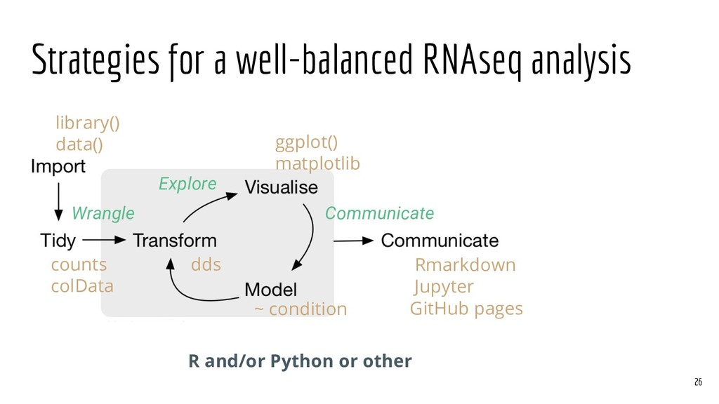 Strategies for a well-balanced RNAseq analysis ...