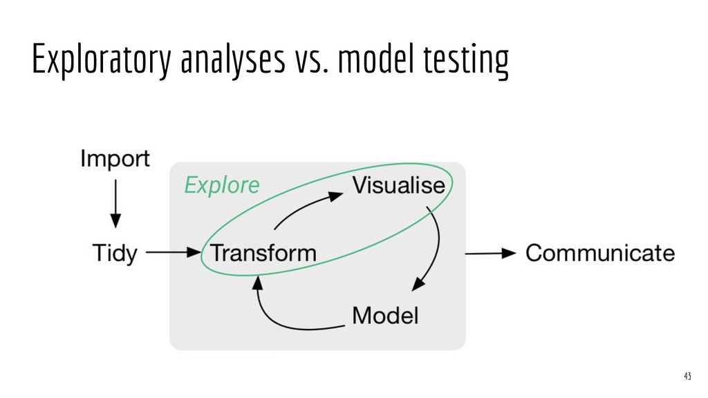 Exploratory analyses vs. model testing Explore ...