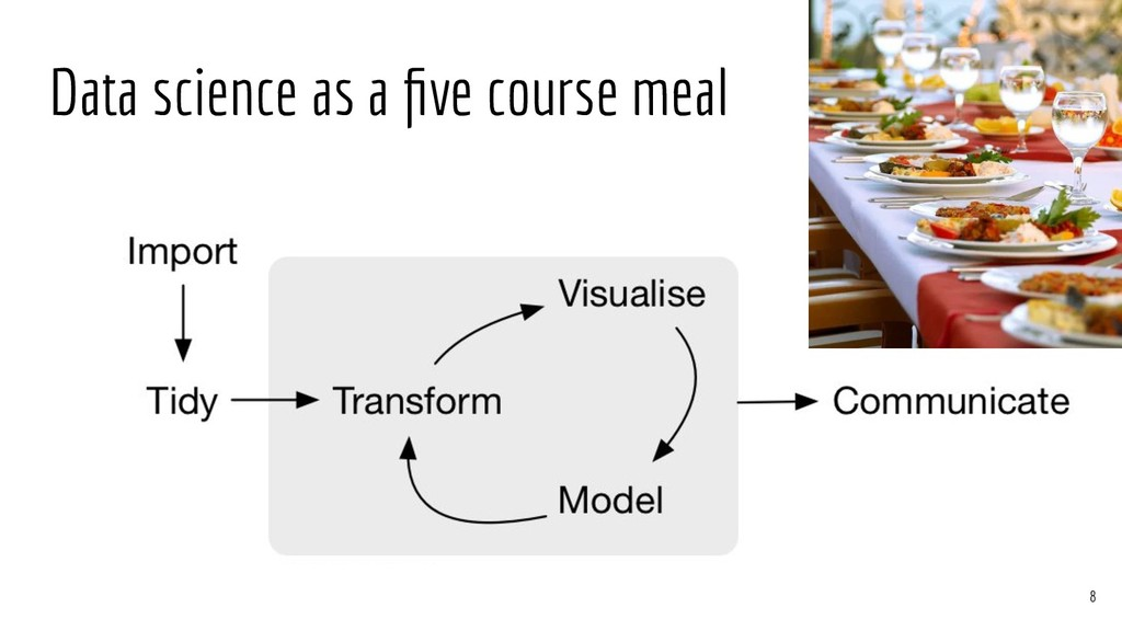 Data science as a five course meal 8