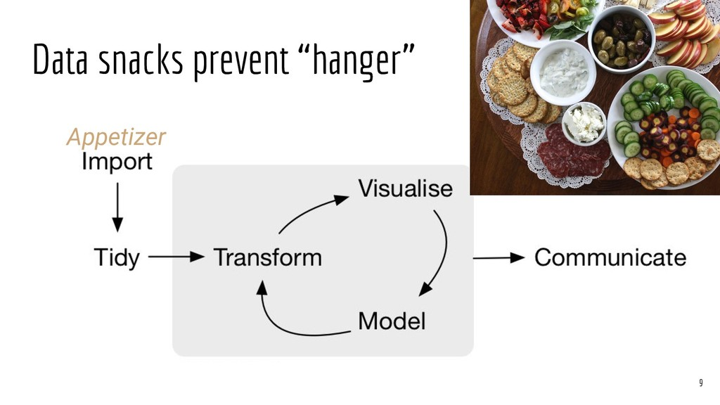 "Data snacks prevent ""hanger"" Appetizer 9"