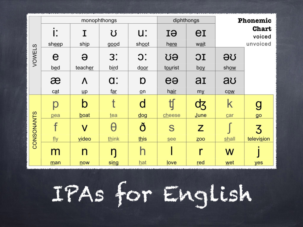IPAs for English
