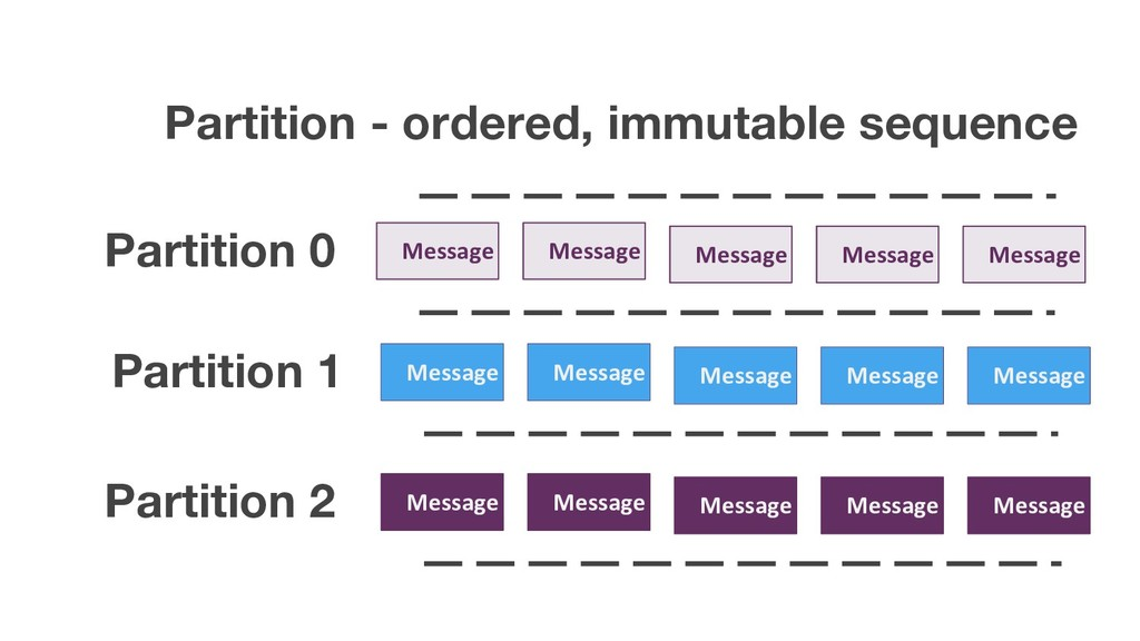Partition - ordered, immutable sequence Message...