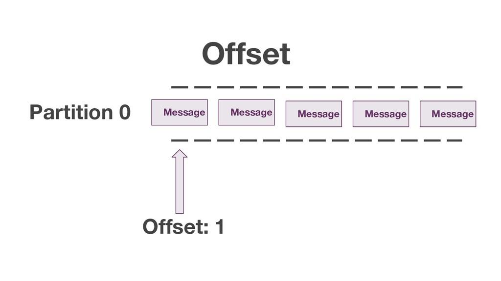 Offset Message Message Message Message Message ...