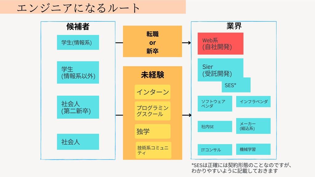 ⽣ ( 情 ) ( ⼆ ) 独 インターン プログラミン グスクール ⽣( 情 ) Web (...