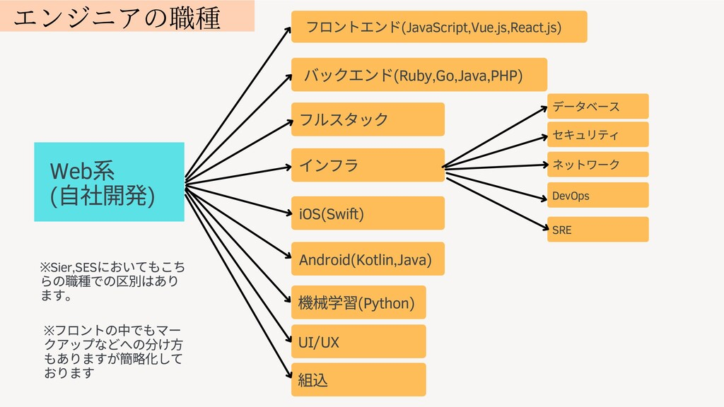 Web ( ⾃ 開発) フロントエンド(JavaScript,Vue.js,React.js)...