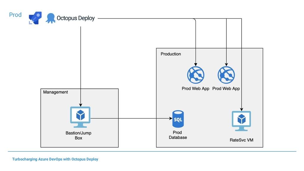 Turbocharging Azure DevOps with Octopus Deploy ...