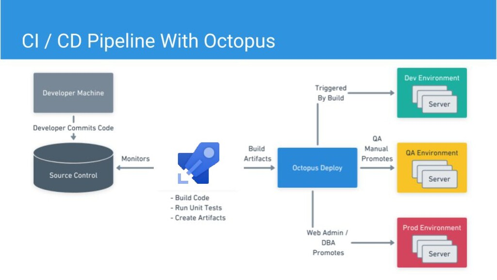 CI / CD Pipeline With Octopus