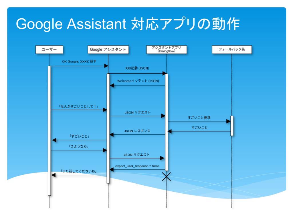 Google Assistant 対応 動作