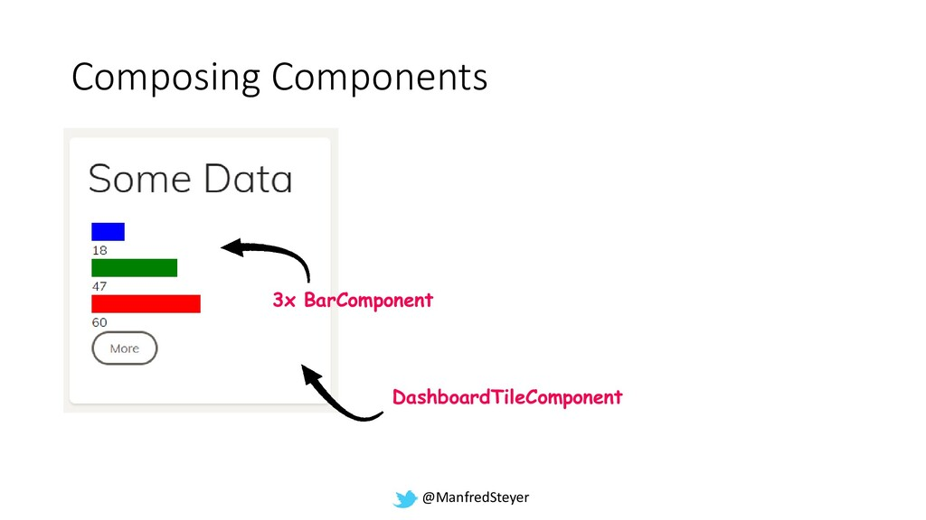 @ManfredSteyer Composing Components DashboardTi...