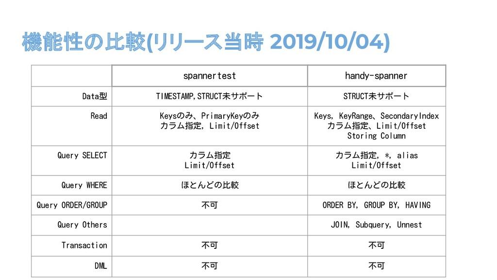 機能性の比較(リリース当時 2019/10/04) spannertest handy-spa...