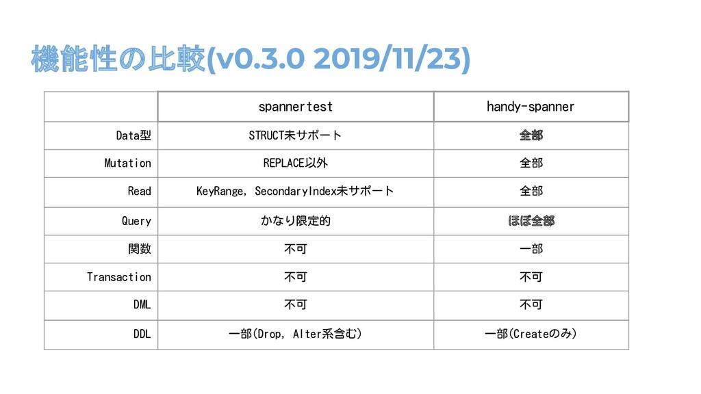 機能性の比較(v0.3.0 2019/11/23) spannertest handy-spa...