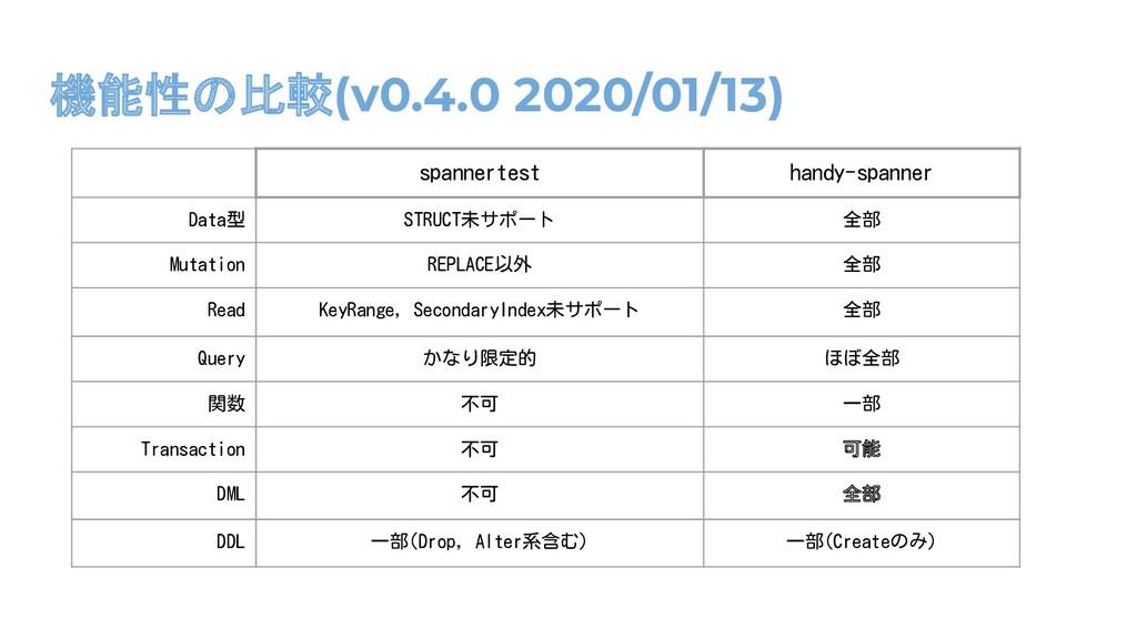 機能性の比較(v0.4.0 2020/01/13) spannertest handy-spa...
