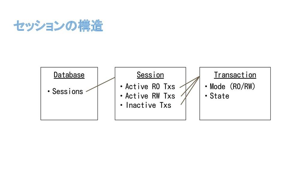 Session セッションの構造 ・Active RO Txs ・Active RW Txs ...