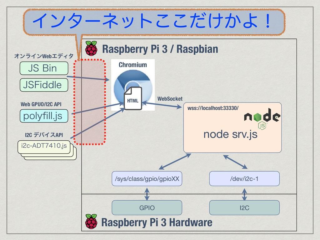 +4#JO +4'JEEMF ΦϯϥΠϯWebΤσΟλ Web GPUO/I2C API Q...