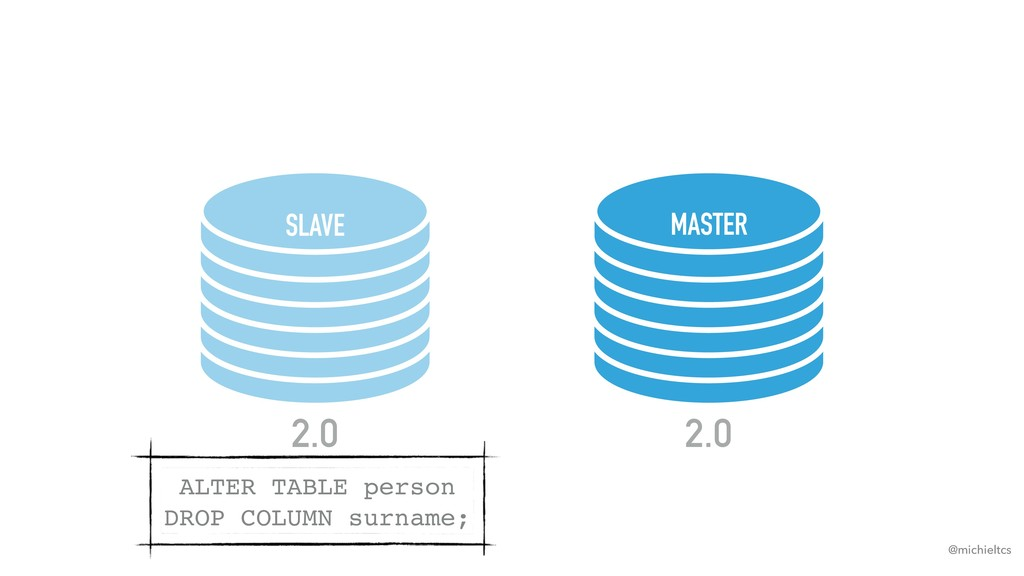 @michieltcs SLAVE MASTER 2.0 2.0 ALTER TABLE pe...