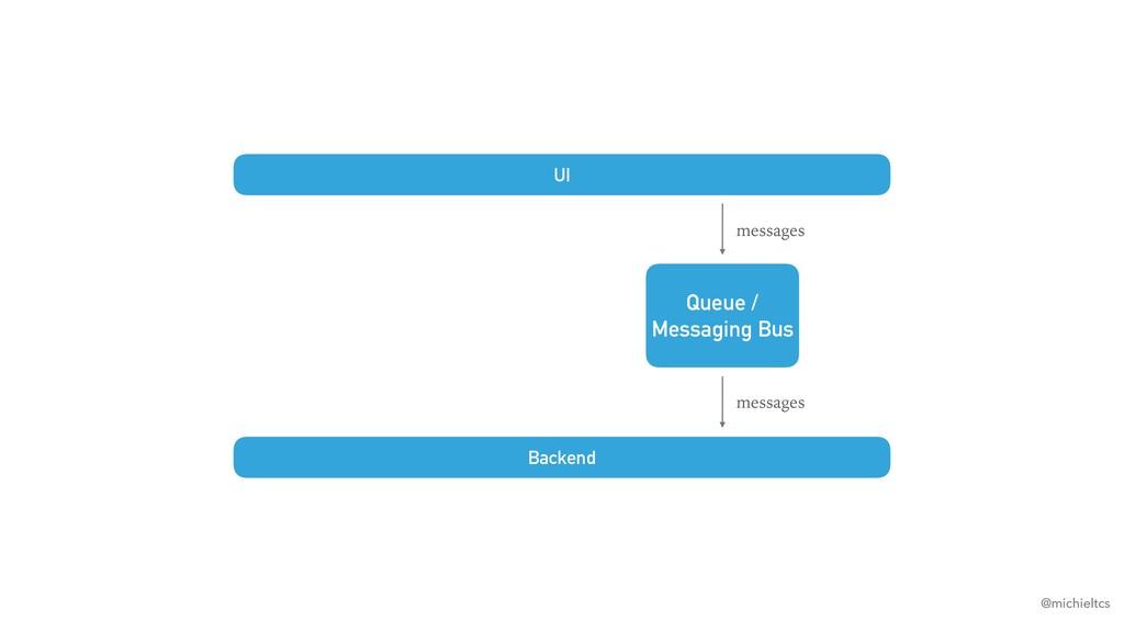 @michieltcs UI messages Queue / Messaging Bus B...