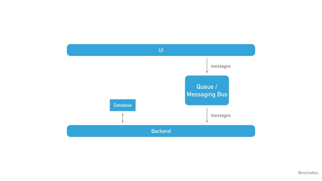 @michieltcs UI Database messages Queue / Messag...