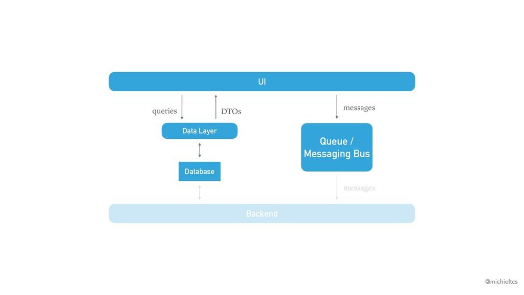 @michieltcs UI Data Layer Database messages que...