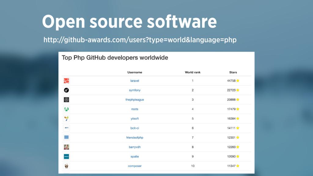 http://github-awards.com/users?type=world&langu...