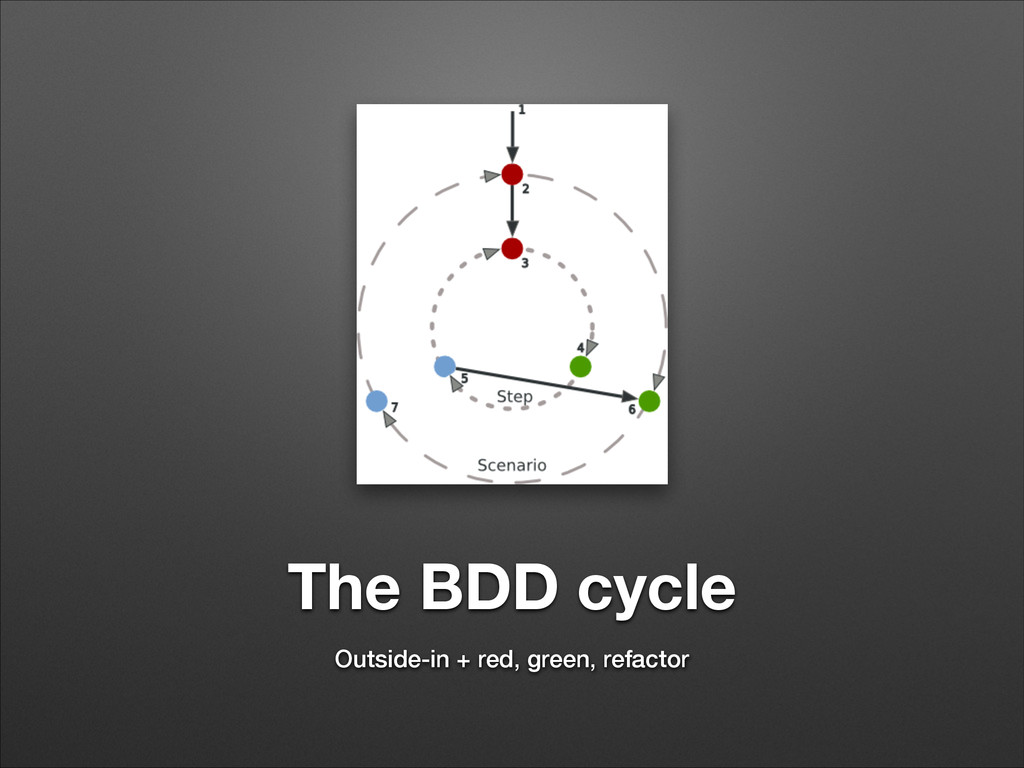 The BDD cycle Outside-in + red, green, refactor