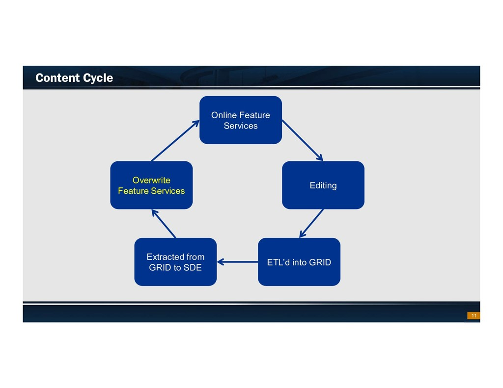 Footer Text Date Content Cycle 11 Editing ETL'd...