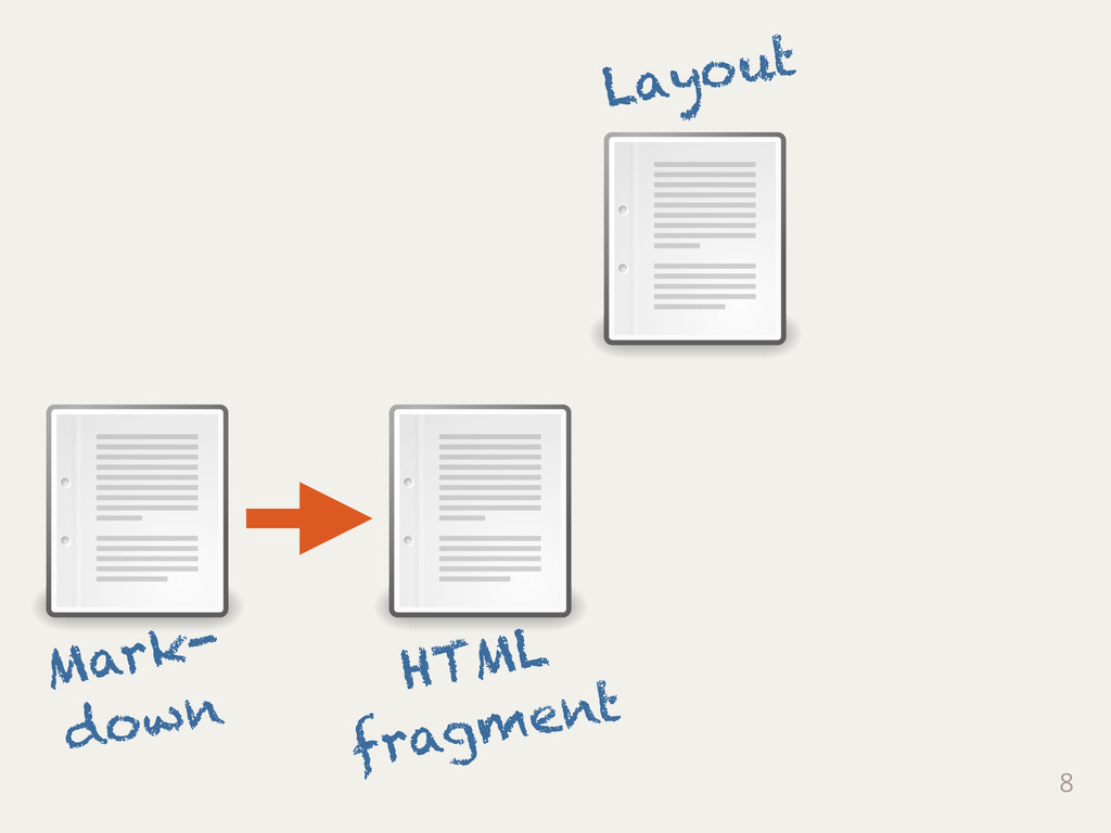 8 Mark- down HTML fragment Layout