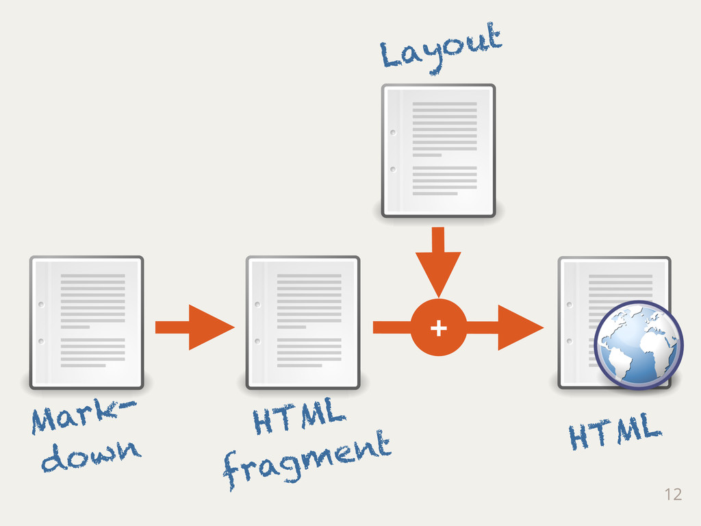 12 Mark- down HTML fragment Layout + HTML