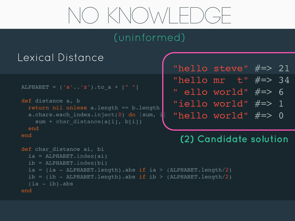 No Knowledge (uninformed) Lexical Distance ALPH...