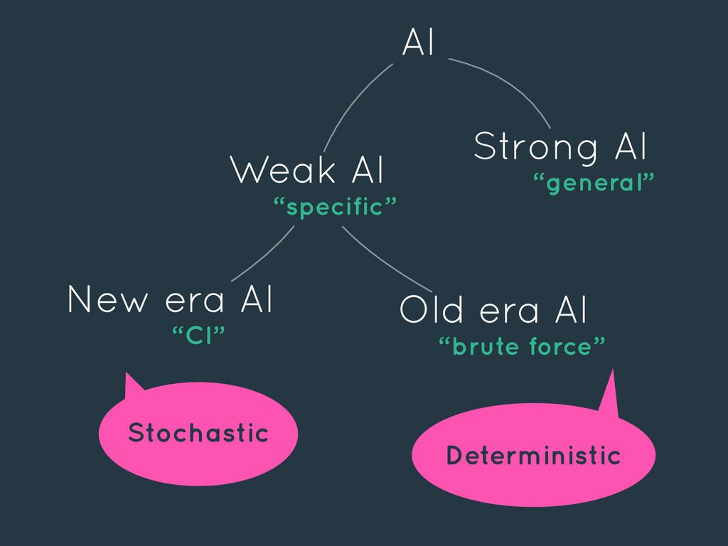 "AI Deterministic Stochastic Weak AI ""specific"" ..."