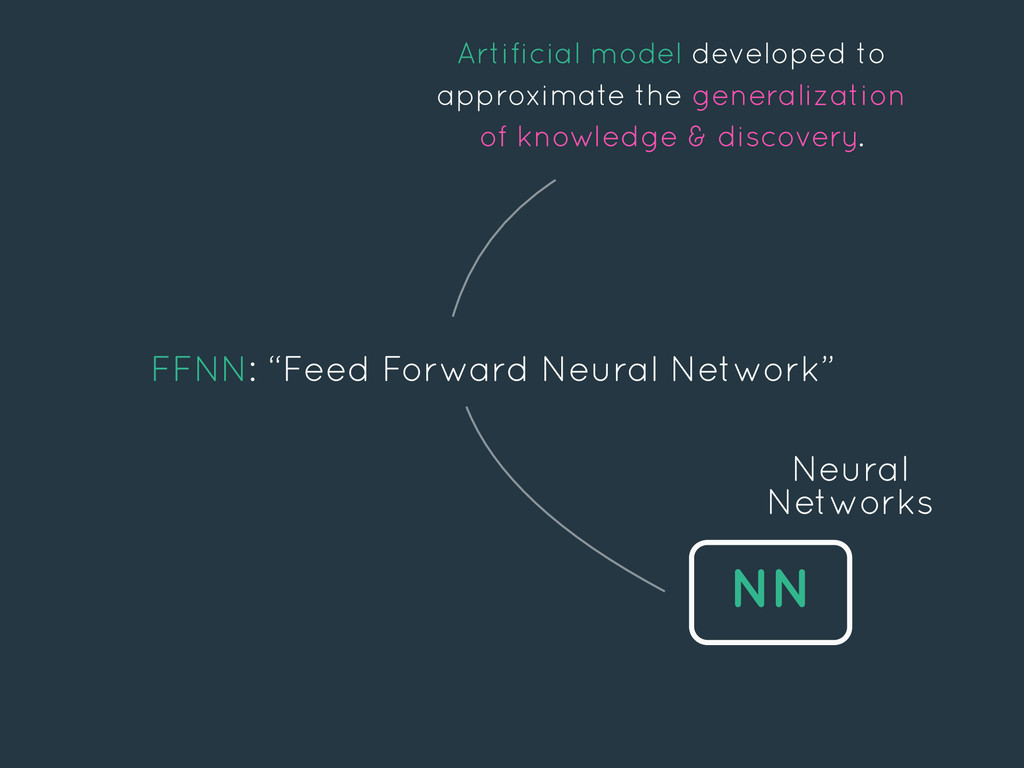 """NN Neural Networks FFNN: """"Feed Forward Neural N..."""