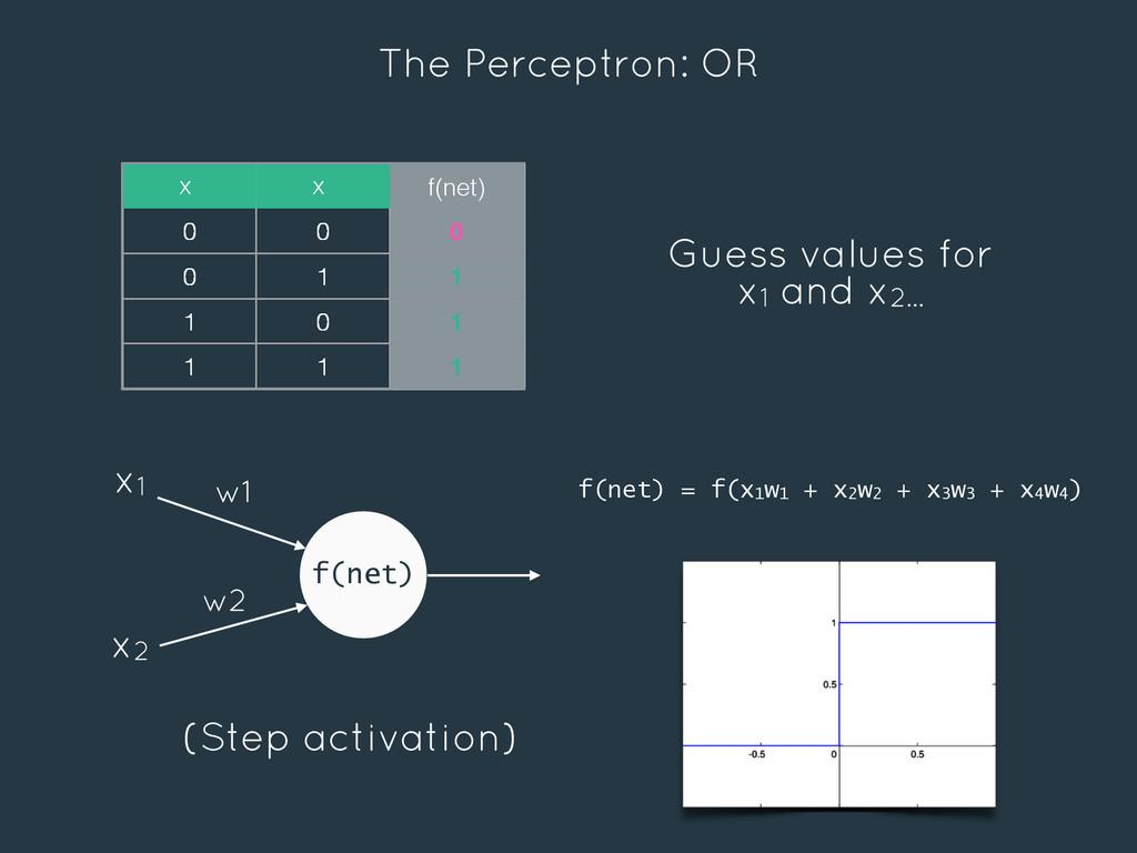 The Perceptron: OR f(net) w1 w2 x1 x2 x x f(net...
