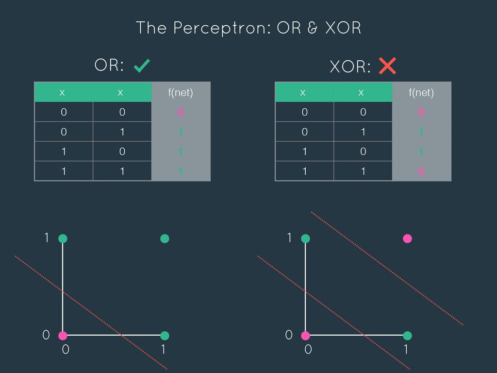 The Perceptron: OR & XOR x x f(net) 0 0 0 0 1 1...