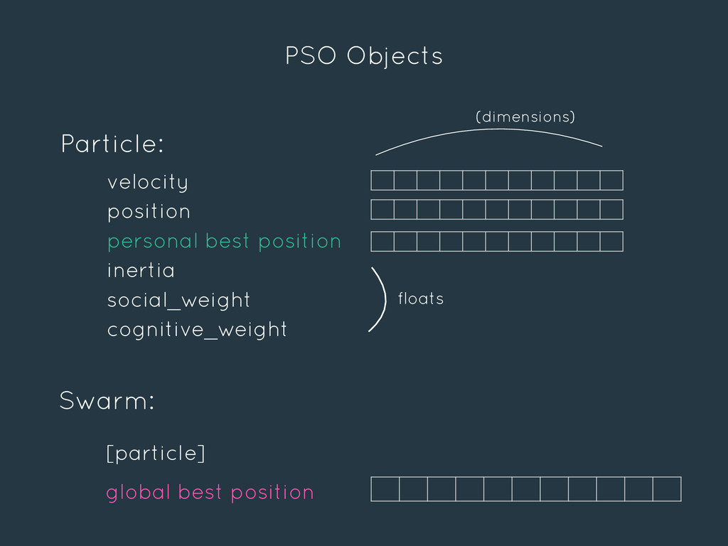 PSO Objects Particle: velocity position persona...