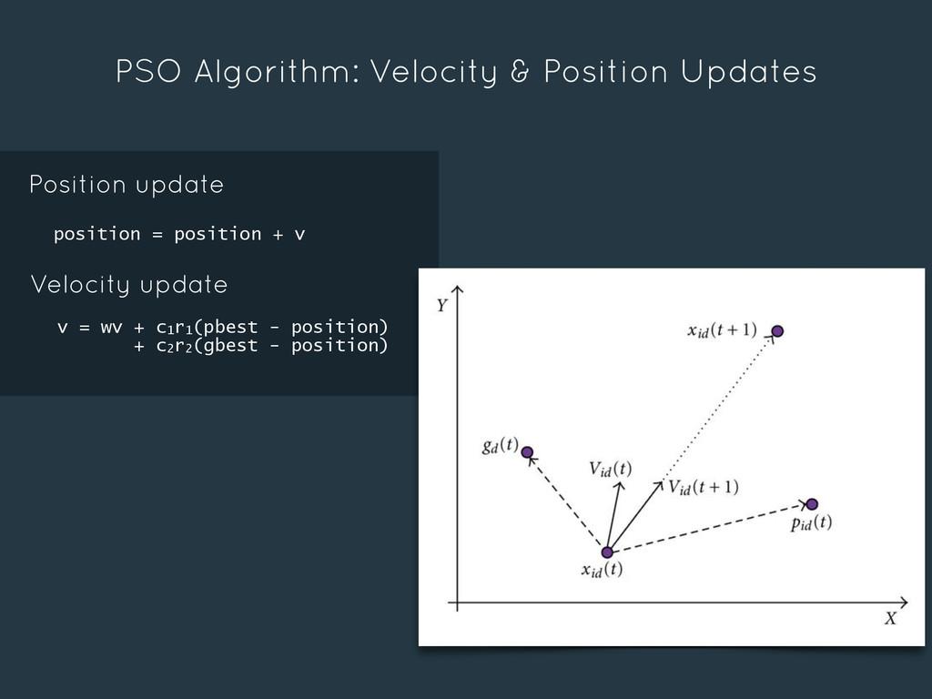 PSO Algorithm: Velocity & Position Updates Posi...
