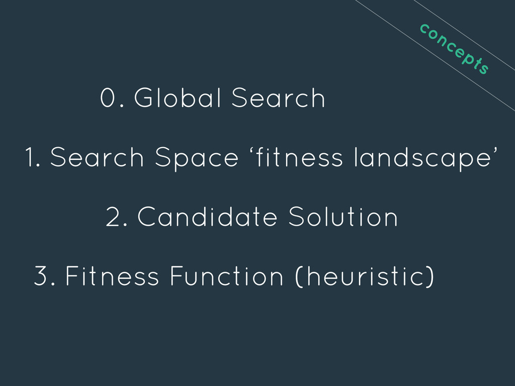 1. Search Space 'fitness landscape' 2. Candidat...